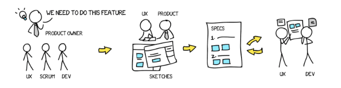 UX Design old process